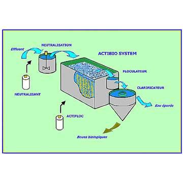 Actibio system
